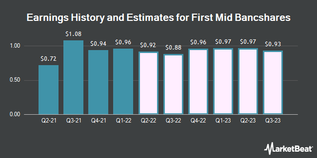 Earnings History and Estimates for First Mid-Illinois Bancshares (NASDAQ:FMBH)
