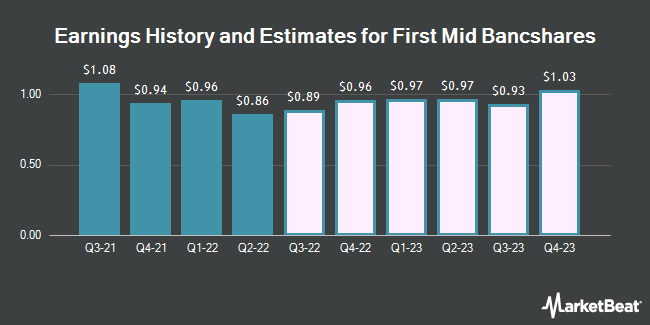 Earnings History and Estimates for First Mid Bancshares (NASDAQ:FMBH)