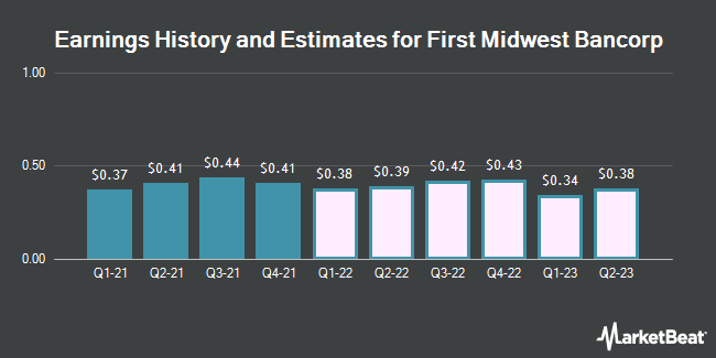 Earnings History and Estimates for First Midwest Bancorp (NASDAQ:FMBI)