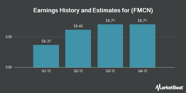 Earnings by Quarter for Focus Media Holding Limited (NASDAQ:FMCN)