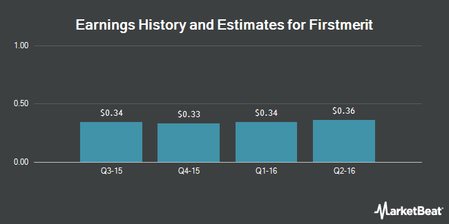 Earnings by Quarter for Firstmerit Corp (NASDAQ:FMER)