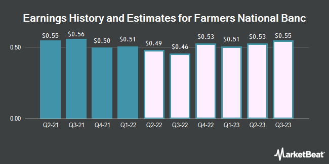 Earnings by Quarter for Farmers National Banc Corp. (NASDAQ:FMNB)