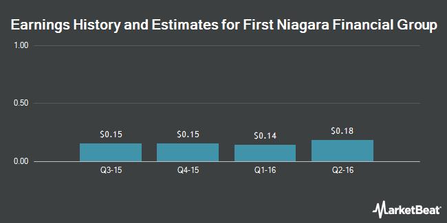 Earnings by Quarter for First Niagara Financial Group (NASDAQ:FNFG)