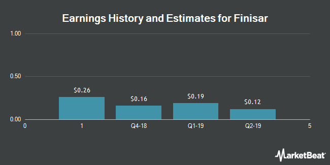 Earnings History and Estimates for Finisar (NASDAQ:FNSR)