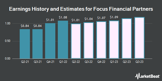 Earnings History and Estimates for Focus Financial Partners (NASDAQ:FOCS)