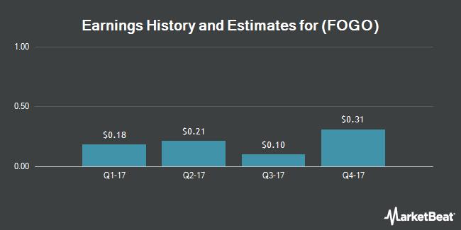 Earnings by Quarter for Fogo de Chao (NASDAQ:FOGO)