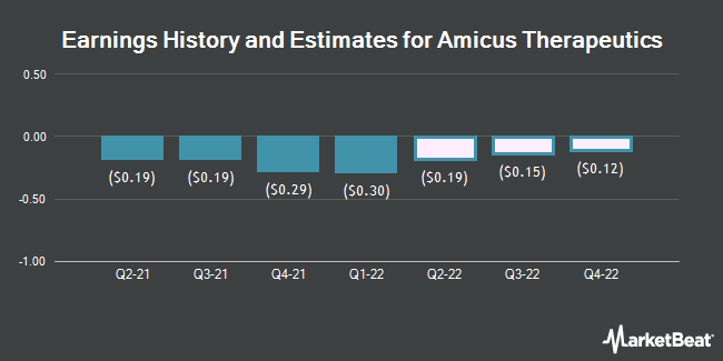 Earnings History and Estimates for Amicus Therapeutics (NASDAQ:FOLD)