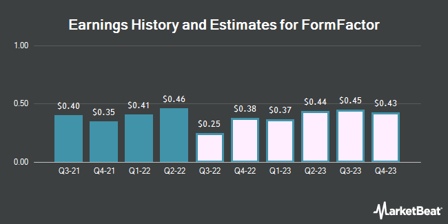 Earnings by Quarter for FormFactor (NASDAQ:FORM)