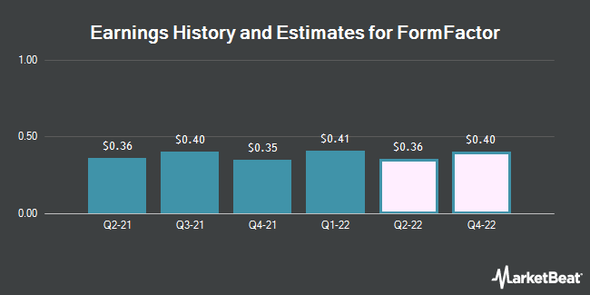 Earnings History and Estimates for FormFactor (NASDAQ:FORM)