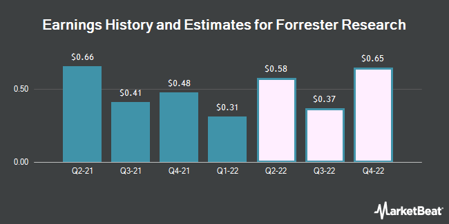 Earnings by Quarter for Forrester Research (NASDAQ:FORR)