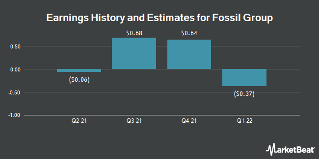 Earnings History and Estimates for Fossil Group (NASDAQ:FOSL)