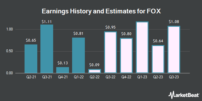Earnings History and Estimates for FOX (NASDAQ:FOXA)