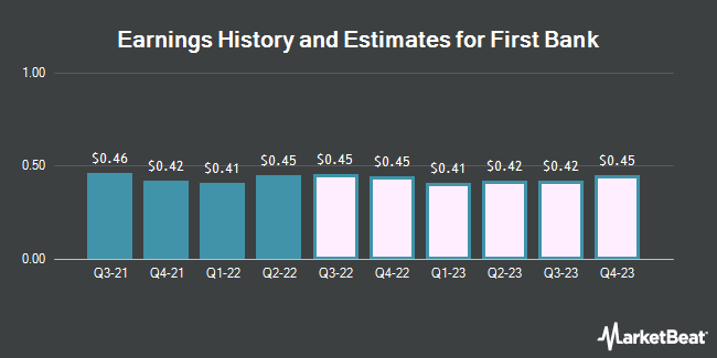 Earnings History and Estimates for First Bank (NASDAQ:FRBA)