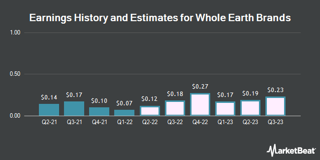 Earnings History and Estimates for Whole Earth Brands (NASDAQ:FREE)