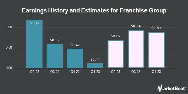 Earnings History and Estimates for Franchise Group (NASDAQ:FRG)