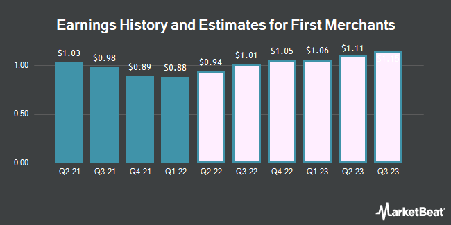 Earnings History and Estimates for First Merchants (NASDAQ:FRME)