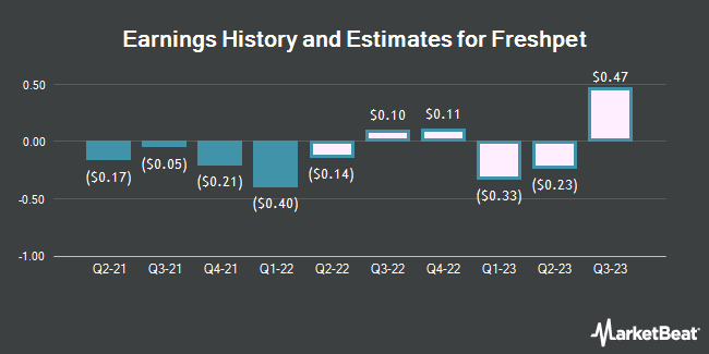Earnings History and Estimates for Freshpet (NASDAQ:FRPT)