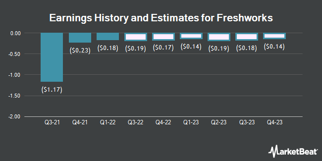 Earnings by Quarter for Papa Murphy`s Holdings (NASDAQ:FRSH)