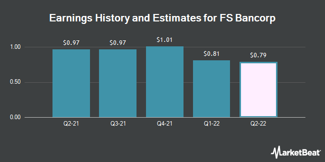 Earnings History and Estimates for FS Bancorp (NASDAQ:FSBW)