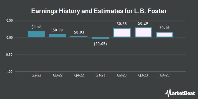 Earnings by Quarter for L.B. Foster Company (NASDAQ:FSTR)