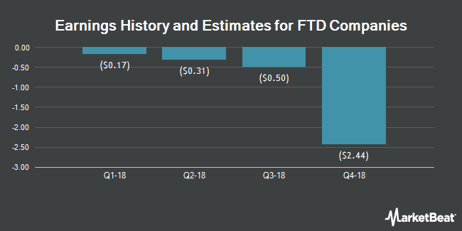 Earnings by Quarter for FTD Companies (NASDAQ:FTD)
