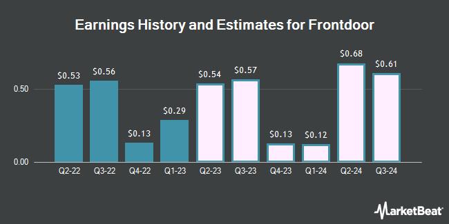 Earnings History and Estimates for Frontdoor (NASDAQ:FTDR)