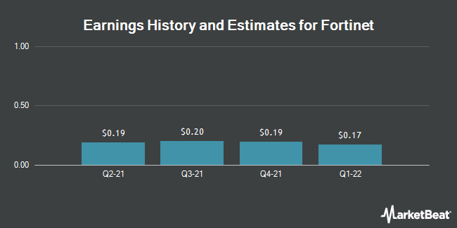 Earnings History and Estimates for Fortinet (NASDAQ:FTNT)