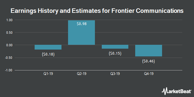 Earnings by Quarter for Frontier Communications Corporation (NASDAQ:FTR)