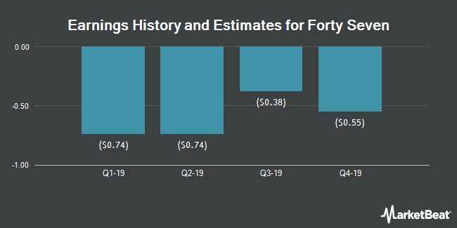Earnings History and Estimates for Forty Seven (NASDAQ:FTSV)