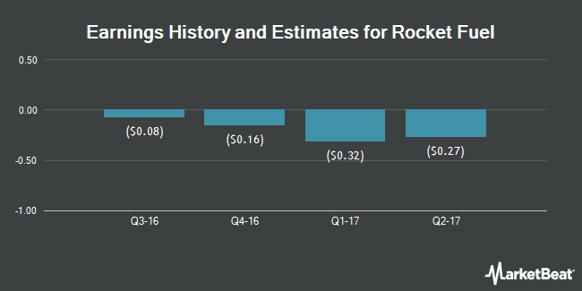 Earnings by Quarter for Rocket Fuel (NASDAQ:FUEL)
