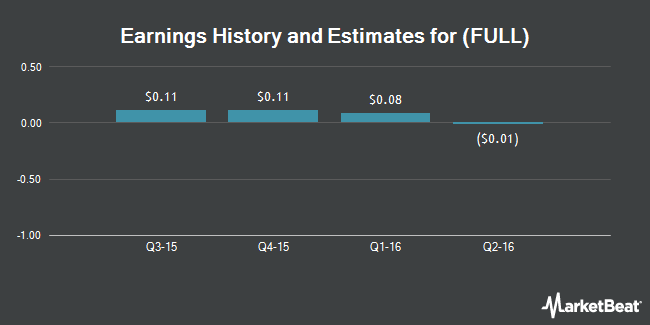 Earnings by Quarter for Full Circle Capital Corp (NASDAQ:FULL)