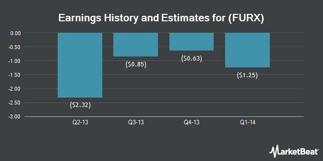 Earnings by Quarter for Furiex Pharmaceuticals (NASDAQ:FURX)