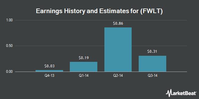Earnings by Quarter for Foster Wheeler AG (NASDAQ:FWLT)