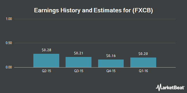 Earnings by Quarter for Fox Chase Bancorp (NASDAQ:FXCB)