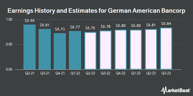 Earnings History and Estimates for German American Bancorp. (NASDAQ:GABC)