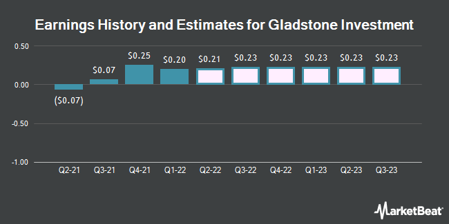 Earnings History and Estimates for Gladstone Investment (NASDAQ:GAIN)