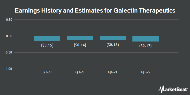 Earnings History and Estimates for Galectin Therapeutics (NASDAQ:GALT)