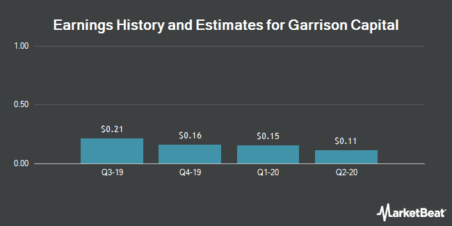 Earnings History and Estimates for Garrison Capital (NASDAQ:GARS)