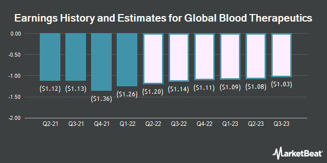Earnings History and Estimates for Global Blood Therapeutics (NASDAQ:GBT)