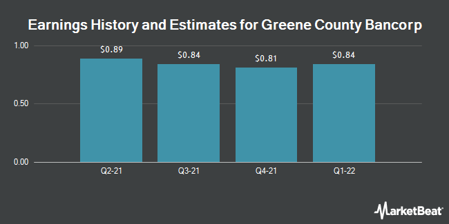 Earnings by Quarter for Greene County Bancorp (NASDAQ:GCBC)