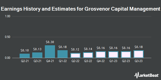 Earnings History and Estimates for GCM Grosvenor (NASDAQ:GCMG)