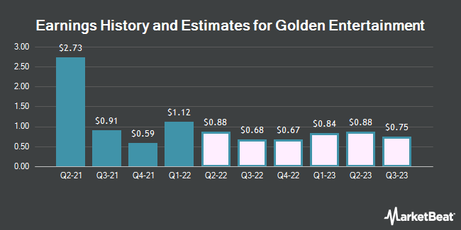 Earnings History and Estimates for Golden Entertainment (NASDAQ:GDEN)