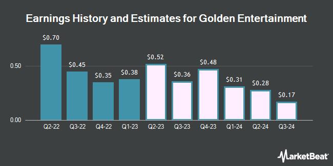 Golden Entertainment Revenue History and Estimates (NASDAQ: GDEN)