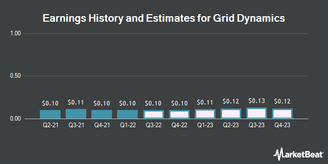 Earnings History and Estimates for Grid Dynamics (NASDAQ:GDYN)