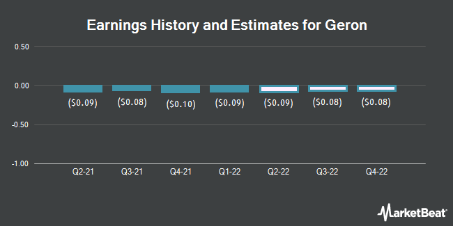 Earnings History and Estimates for Geron (NASDAQ:GERN)