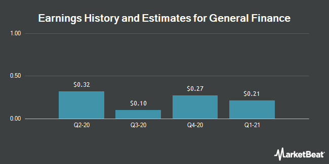 Earnings History and Estimates for General Finance (NASDAQ:GFN)