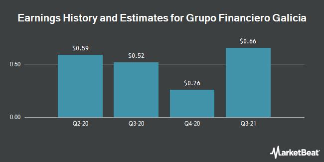Earnings by Quarter for Grupo Financiero Galicia S.A. (NASDAQ:GGAL)