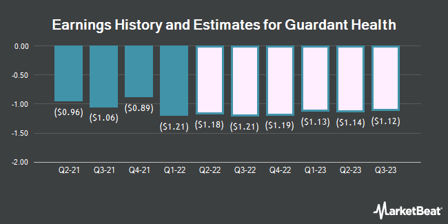 Earnings History and Estimates for Guardant Health (NASDAQ:GH)