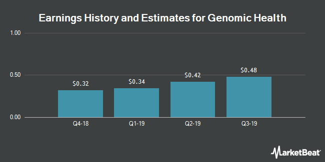 Earnings History and Estimates for Genomic Health (NASDAQ:GHDX)