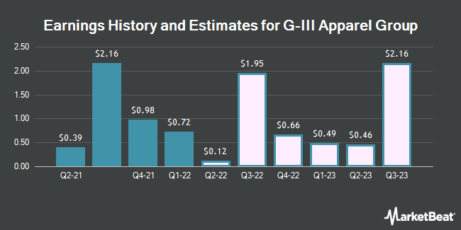 Earnings by Quarter for G-III Apparel Group, LTD. (NASDAQ:GIII)